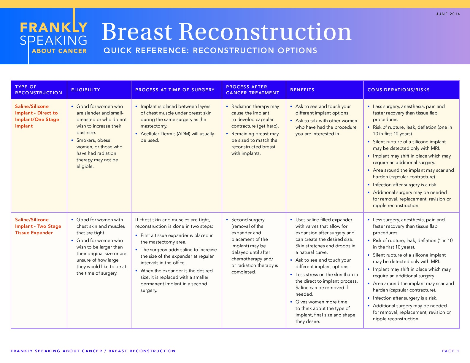 Frankly Speaking About Cancer: Breast Reconstruction Options