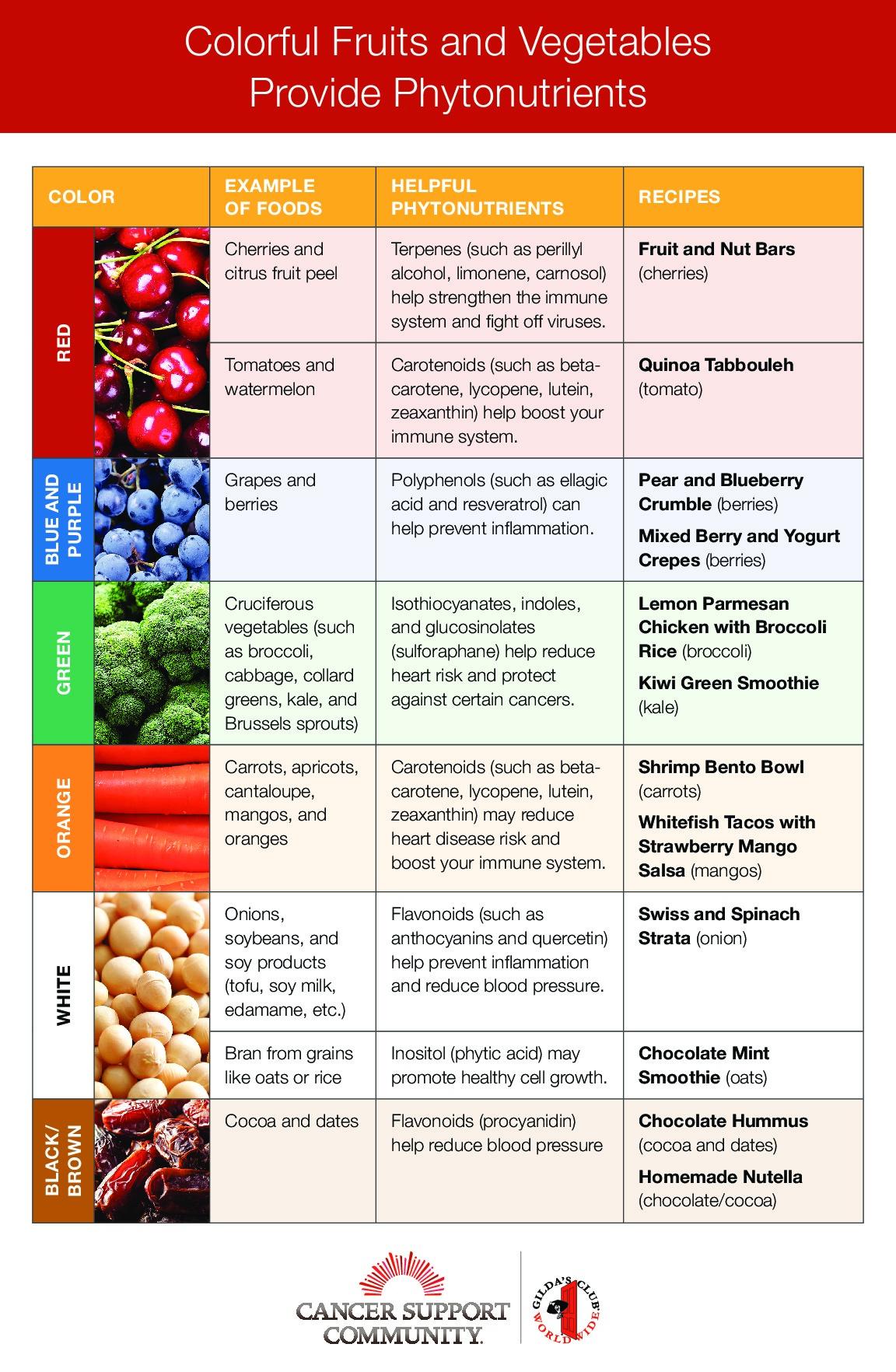 FSAC Food Chart
