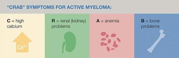 Crab symptoms for active myeloma are high calcium, renal problems, anemia, and bone problems